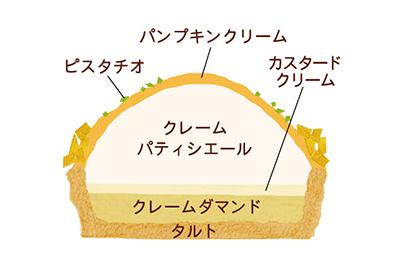 ハロウィンプチケーキ